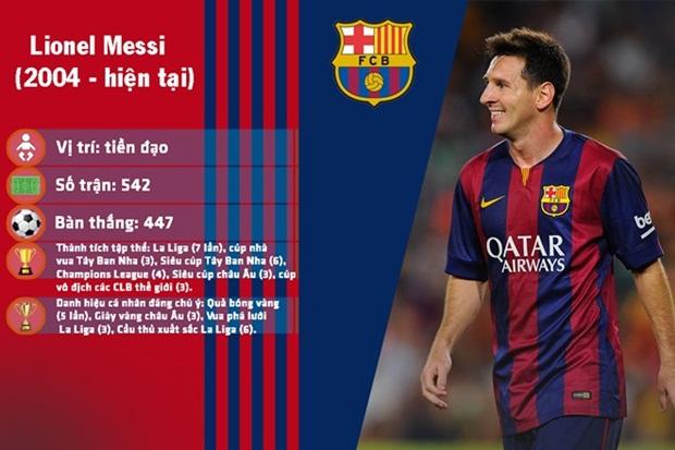 10 cầu thủ hay nhất lịch sử Barcelona
