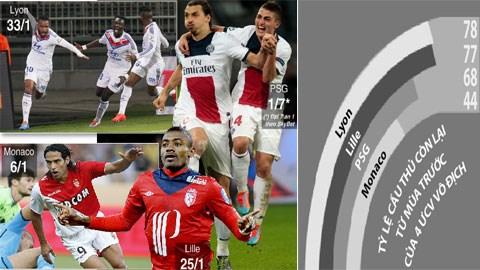 Bóng đá - Toàn cảnh Ligue 1 2014/15: Các đội bóng thay đổi ra sao?