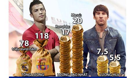 Đọ lương El Clasico: Barca đang dẫn trước Real