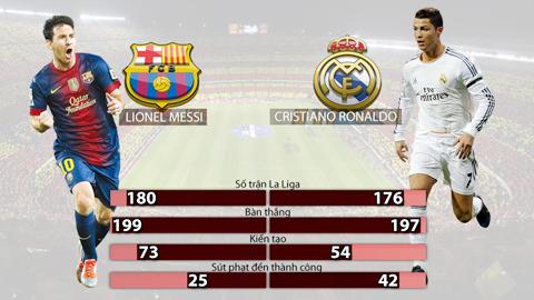 Cuộc đua Messi - Ronaldo: Vẫn chưa có hồi kết