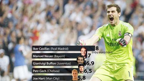 Các thủ môn lương cao nhất thế giới: Số 1 là Casillas