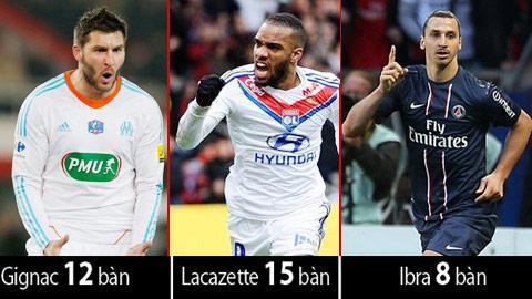 Vua phá lưới Ligue 1: Chuyện riêng của Gignac-Lacazette-Ibra
