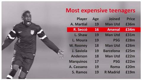 Bóng đá - Arsenal chi 34 triệu bảng mua Rex Secco là tin đồn nhảm