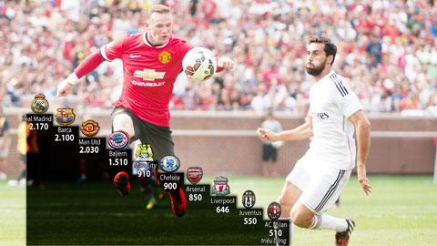 Bóng đá - Man United sắp soán ngôi Real trở thành đội bóng giàu nhất thế giới