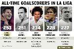 Ảnh chế: Messi chuẩn bị hướng tới kỷ lục mới