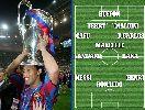 Chùm ảnh: Ronaldinho gạt CR7 khỏi đội hình trong mơ Champions League
