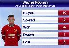 Chùm ảnh: Chùm ảnh: Rooney kết thúc 8 năm tịt ngòi tại Goodison Park