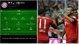 9 sơ đồ Pep Guardiola sử dụng trong vòng 1 năm qua