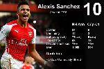 10 cầu thủ chơi ấn tượng nhất thế giới năm 2015