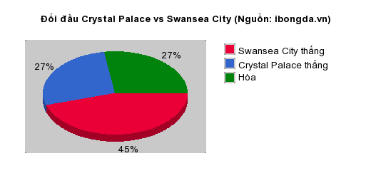 Thống kê đối đầu Crystal Palace vs Swansea City
