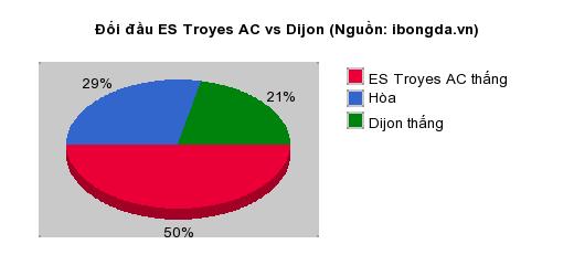 Thống kê đối đầu ES Troyes AC vs Dijon