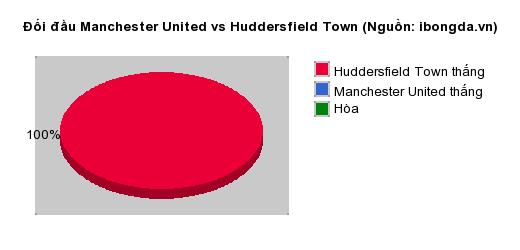 Thống kê đối đầu Manchester United vs Huddersfield Town