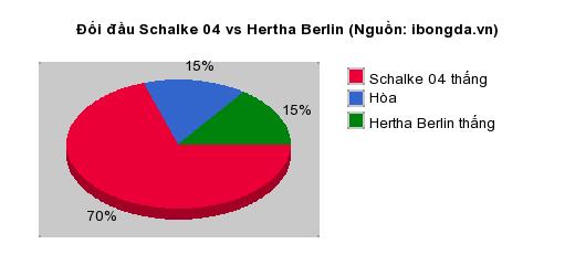 Thống kê đối đầu Schalke 04 vs Hertha Berlin