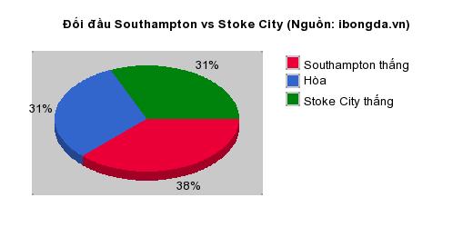 Thống kê đối đầu Southampton vs Stoke City