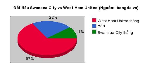 Thống kê đối đầu Swansea City vs West Ham United