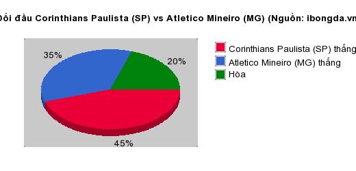 Thống kê đối đầu Boa Esporte Clube vs CSA Alagoas AL
