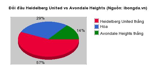 Thống kê đối đầu Heidelberg United vs Avondale Heights
