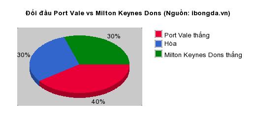 Thống kê đối đầu Port Vale vs Milton Keynes Dons