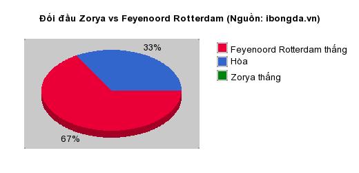 Thống kê đối đầu Zorya vs Feyenoord Rotterdam