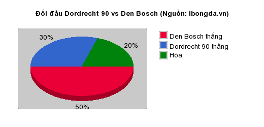 Thống kê đối đầu Dordrecht 90 vs Den Bosch