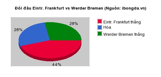 Thống kê đối đầu Eintr. Frankfurt vs Werder Bremen