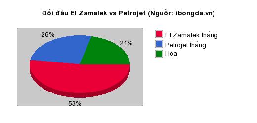 Thống kê đối đầu El Zamalek vs Petrojet