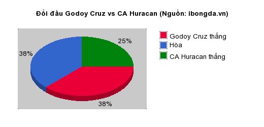 Thống kê đối đầu Godoy Cruz vs CA Huracan