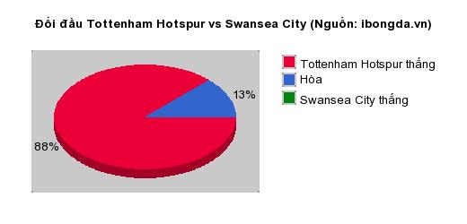 Thống kê đối đầu Tottenham Hotspur vs Swansea City