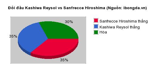 Thống kê đối đầu Kashiwa Reysol vs Sanfrecce Hiroshima