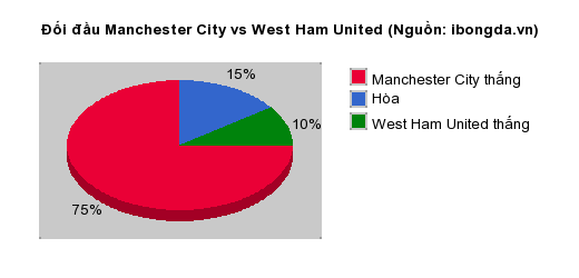 Thống kê đối đầu Manchester City vs West Ham United