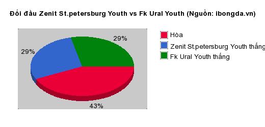 Thống kê đối đầu Zenit St.petersburg Youth vs Fk Ural Youth