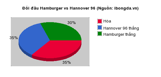 Thống kê đối đầu Hamburger vs Hannover 96