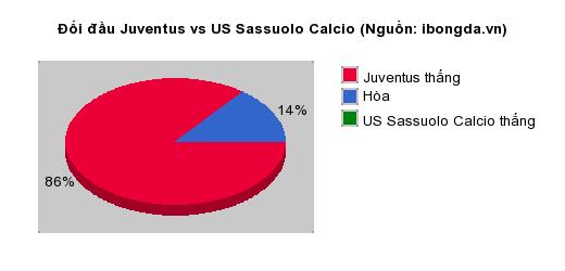 Thống kê đối đầu Juventus vs US Sassuolo Calcio