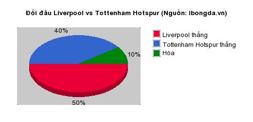 Thống kê đối đầu Liverpool vs Tottenham Hotspur