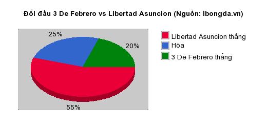 Thống kê đối đầu 3 De Febrero vs Libertad Asuncion