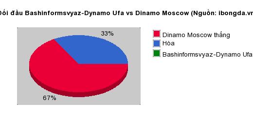 Thống kê đối đầu Bashinformsvyaz-Dynamo Ufa vs Dinamo Moscow