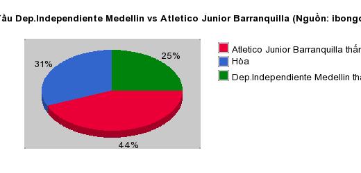 Thống kê đối đầu Dep.Independiente Medellin vs Atletico Junior Barranquilla