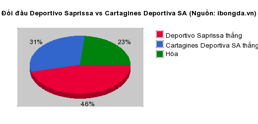 Thống kê đối đầu Deportivo Saprissa vs Cartagines Deportiva SA