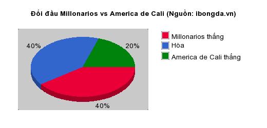 Thống kê đối đầu Millonarios vs America de Cali
