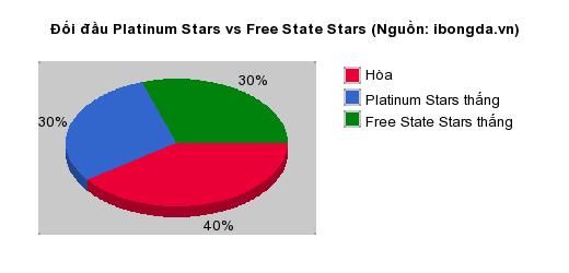 Thống kê đối đầu Platinum Stars vs Free State Stars