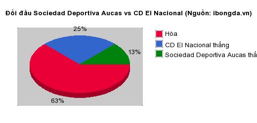 Thống kê đối đầu Sociedad Deportiva Aucas vs CD El Nacional