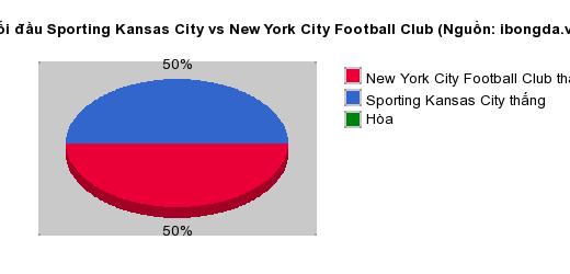 Thống kê đối đầu Sporting Kansas City vs New York City Football Club