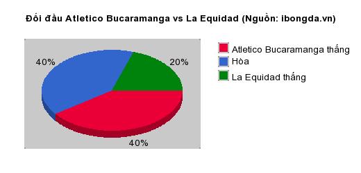Thống kê đối đầu Atletico Bucaramanga vs La Equidad