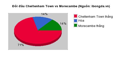 Thống kê đối đầu Cheltenham Town vs Morecambe