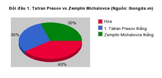 Thống kê đối đầu 1. Tatran Presov vs Zemplin Michalovce