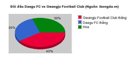 Thống kê đối đầu Daegu FC vs Gwangju Football Club