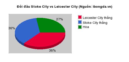 Thống kê đối đầu Stoke City vs Leicester City