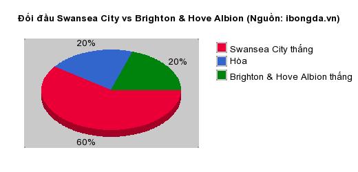 Thống kê đối đầu Swansea City vs Brighton & Hove Albion
