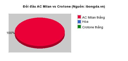 Thống kê đối đầu AC Milan vs Crotone