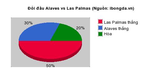 Thống kê đối đầu Alaves vs Las Palmas